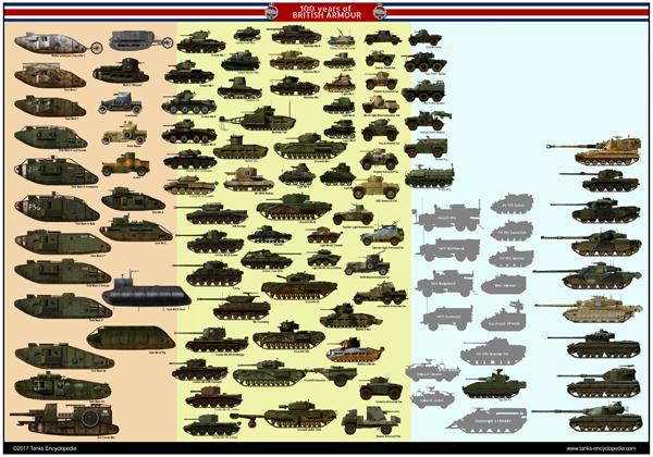 Centennial of British Tanks