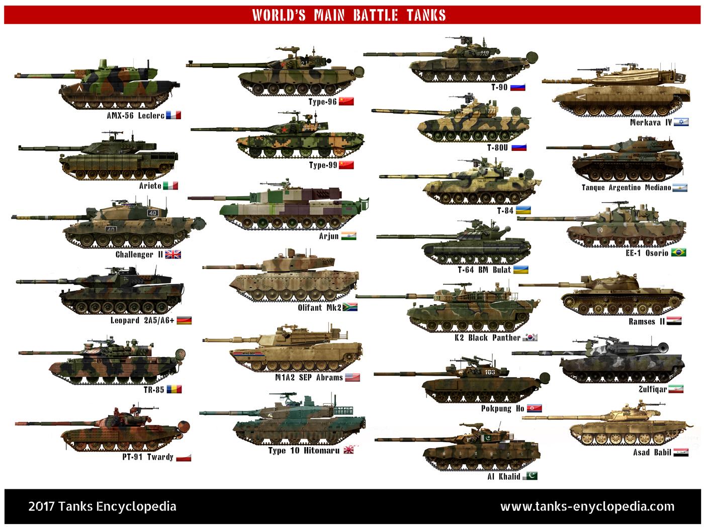 World's MBTs