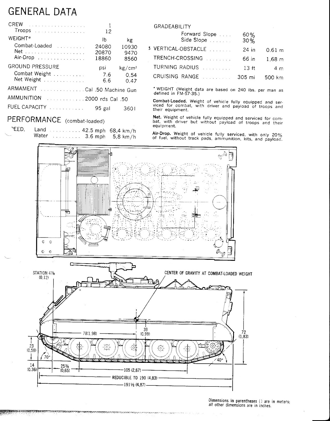 M113 apc 1961 original fmc m113 blueprint malvernweather Image collections