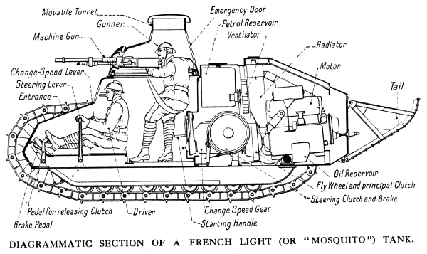 tank engine diagram wiring diagram 500 ww1 tank diagram simple diagrams of tanks #14