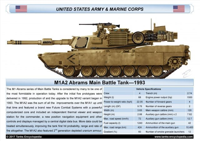 Free print: M1A2 Abrams, by Dewald Venter and David Bocquelet : The Tank Encyclopedia team would like your input on a venture. Have a look at the A3 poster and let us know what you think of the layout and design. Print it, frame it and let us know if you would be interested in more. Sent us photos of your printed poster when framed... And share them in Facebook's tank encyclopedia page!
