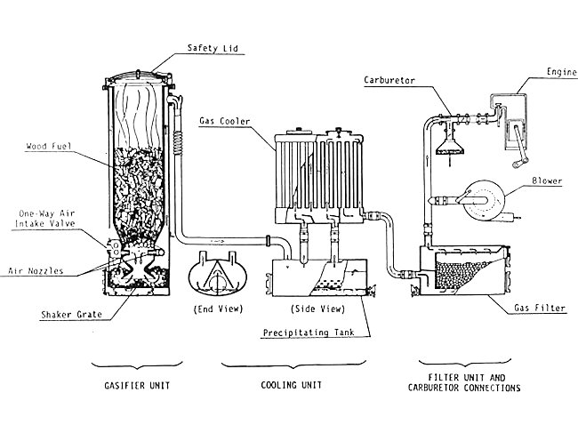 Holzgas wood gas burner diagram