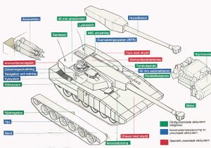 Diagram showing the components of the T140/40