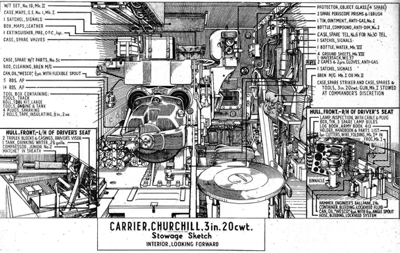 Sketch of the internal layout of the Churchill GC.