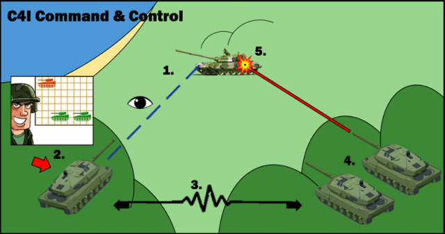 Diagram of how the C4I system works. 1: Command vehicle spots the enemy vehicle. 2: Commander plots the vehicle's position using the C4I computer system. 3: The information is shared to other tanks in the area. 4: With the information, the target is acquired. 5: Target is engaged. Author's illustration