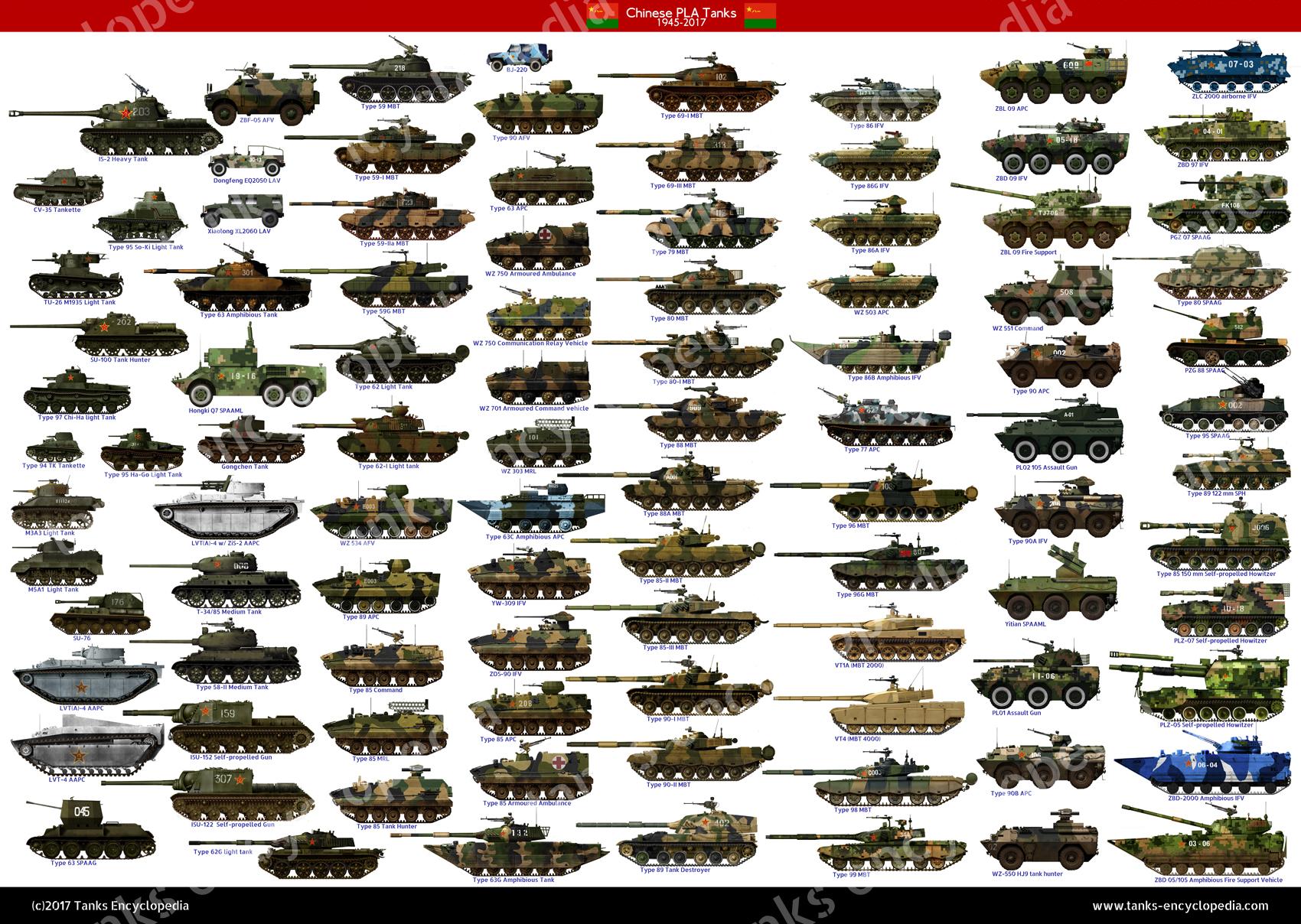 PLA Tanks